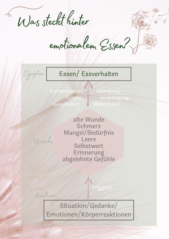 Emotionales-Essen
